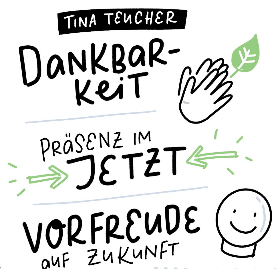 Die Grafik dient einer Zusammenfassung von Tina Teuchers Keynote. Dankbarkeit, Präsenz im Jetzt und Vorfreude auf die Zukunft sind die Schlagworte, mit denen sie arbeitete.