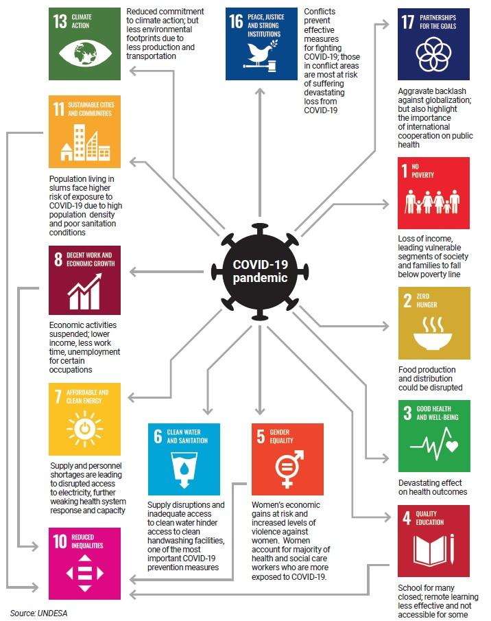 Auswirkungen Covid-19 Pandemie 17 Sustainable Development Goals Ziele für nachhaltige Entwicklung Armutsrate Einkommensverlust weltweiter Hunger
